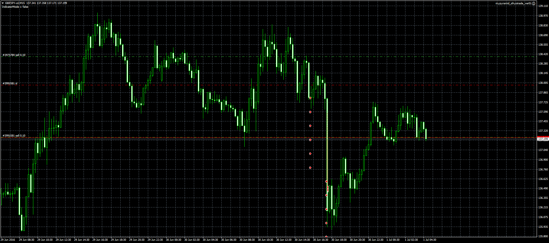 GBPJPY-cdM15-20160630-mypyramid-sell.png